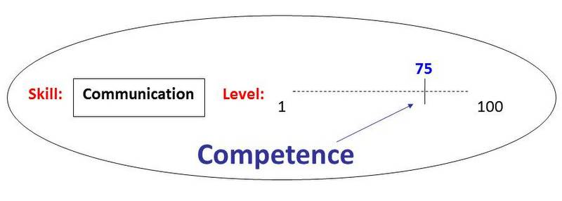 Skills, Competence, Expertise – what is what? | AnyaWorkSmart