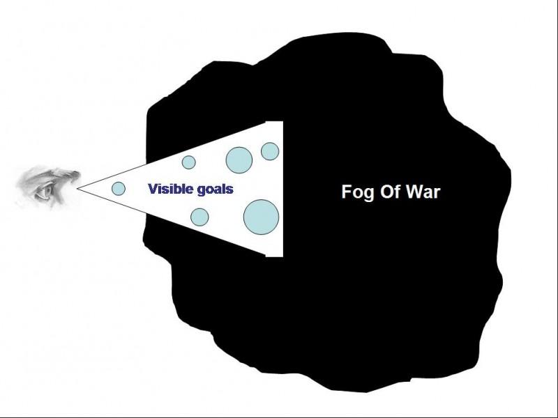 Fog of war Importance of long term goals 1