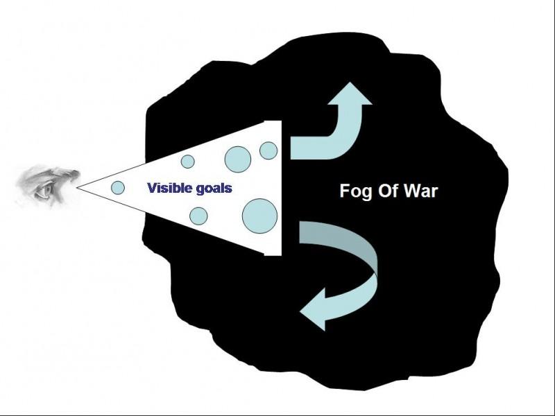 Fog of war Importance of long term goals 2