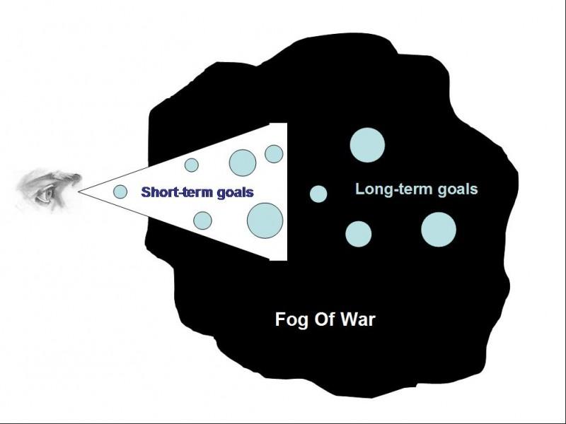 Fog of war Importance of long term goals 3