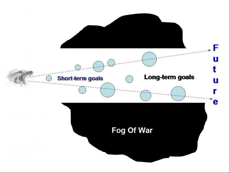 Fog of war Importance of long term goals 4