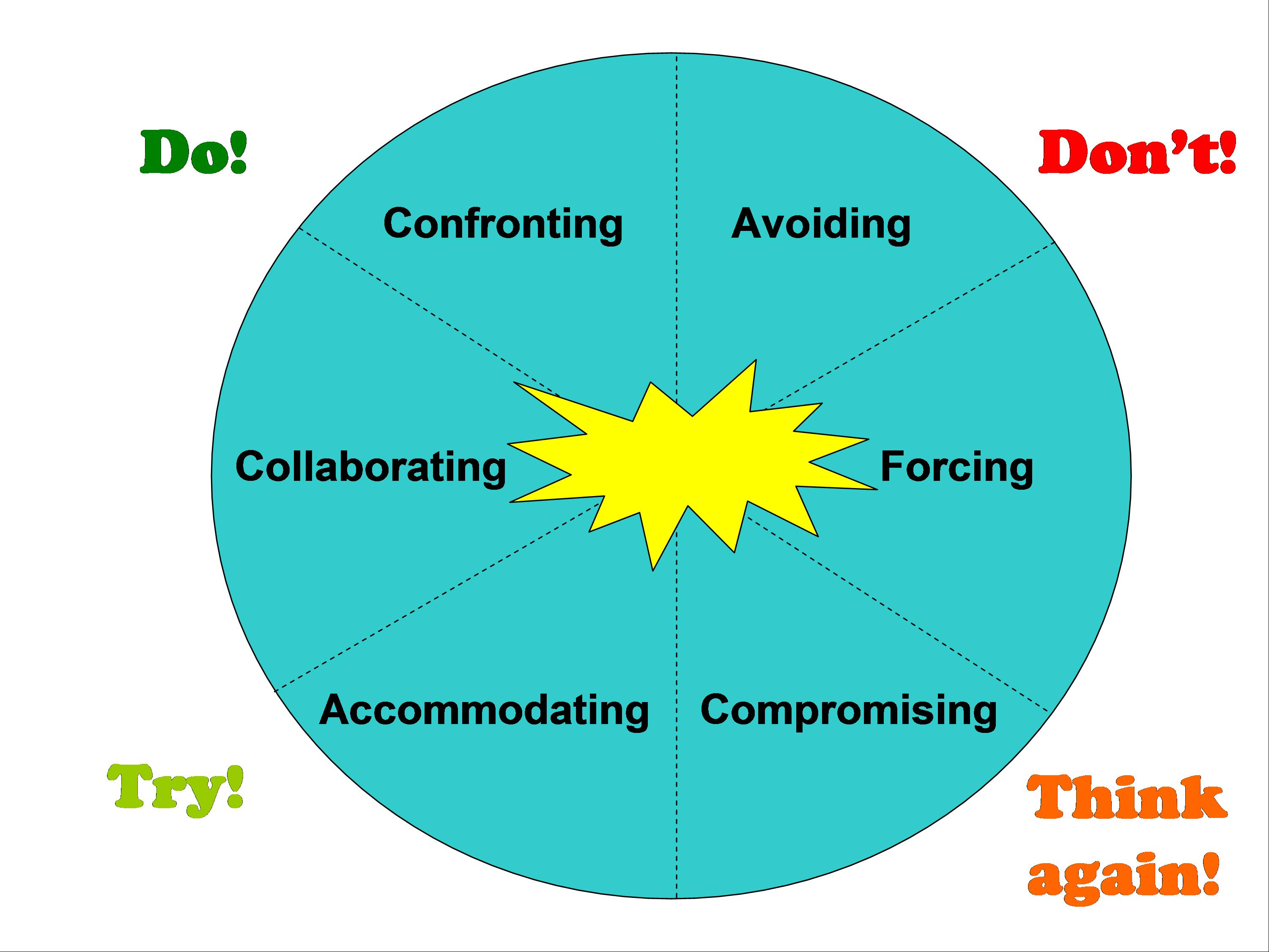 accommodating approach to conflict Accommodating - playing down differences while emphasizing table 91 matching conflict-management approaches with group level conditions.