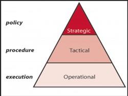 Strategic Tactical Operational