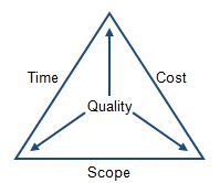 Scope Cost Time Quality