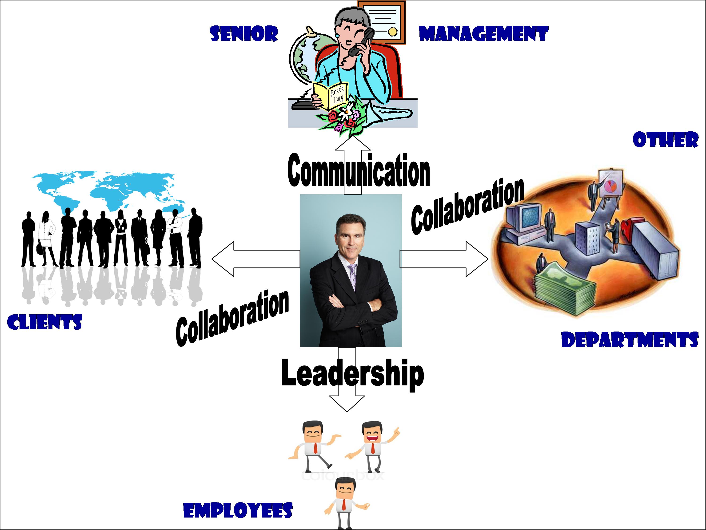 2 project management overview project management